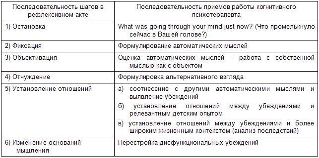 схемы работы когнитивного